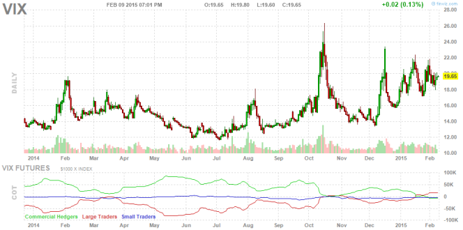 A chart of the CBOE Volatility Index (VIX)
